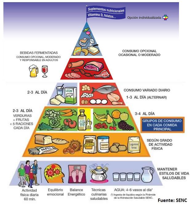 Consumo de carne roja y salud cardiovascular